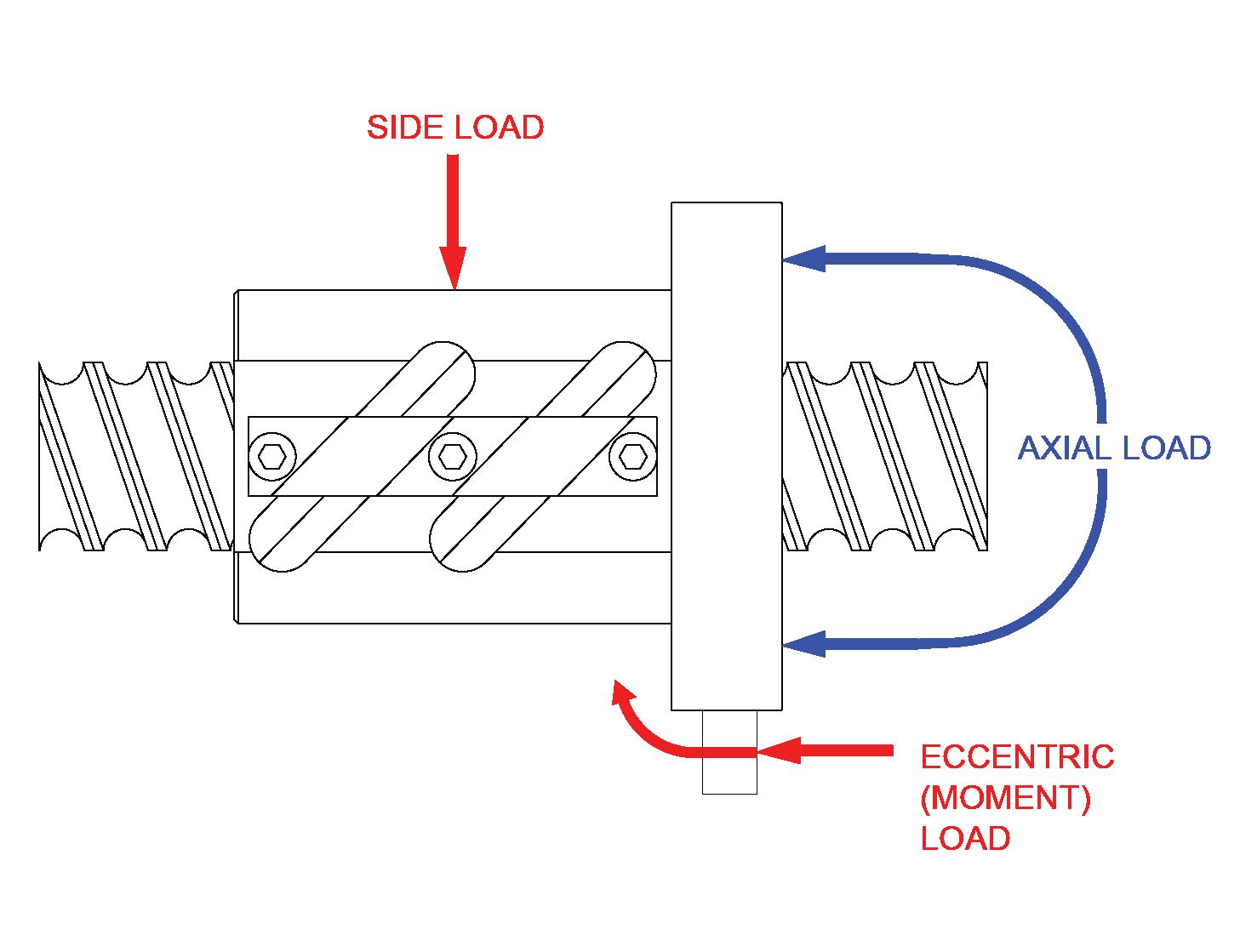 Standard Ball Screws - Efficient Linear Motion from Rockford